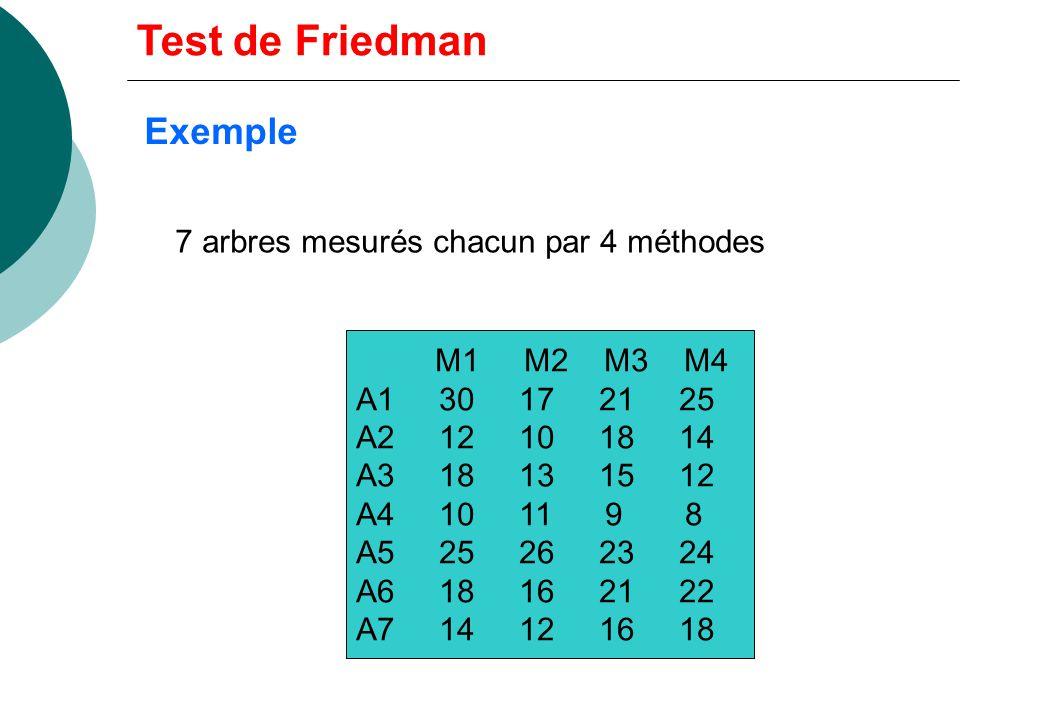 Statistique Sous Ho: Ex-aequos: par critère de jugement (colonne): u i : nombre dex- aequos dans la ième permutation Test de Friedman