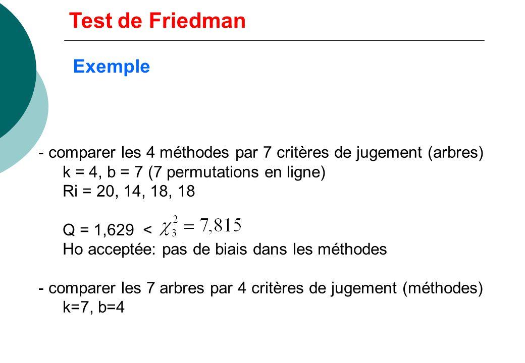 Exemple 7 arbres mesurés chacun par 4 méthodes M1 M2 M3 M4 A1 30 17 21 25 A2 12 10 18 14 A3 18 13 15 12 A4 10 11 9 8 A5 25 26 23 24 A6 18 16 21 22 A7