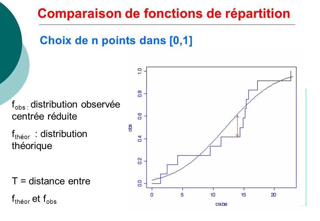 - comparer les 4 méthodes par 7 critères de jugement (arbres) k = 4, b = 7 (7 permutations en ligne) Ri = 20, 14, 18, 18 Q = 1,629 < Ho acceptée: pas