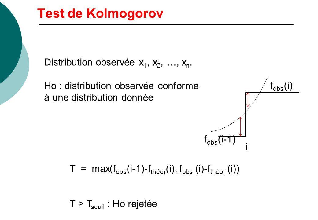 Choix de n points dans [0,1] f obs : distribution observée centrée réduite f théor : distribution théorique T = distance entre f théor et f obs Compar