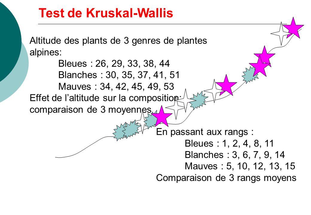 Altitude des plants de 3 genres de plantes alpines: Bleues : 26, 29, 33, 38, 44 Blanches : 30, 35, 37, 41, 51 Mauves : 34, 42, 45, 49, 53 Effet de laltitude sur la composition: comparaison de 3 moyennes En passant aux rangs : Bleues : 1, 2, 4, 8, 11 Blanches : 3, 6, 7, 9, 14 Mauves : 5, 10, 12, 13, 15 Comparaison de 3 rangs moyens Test de Kruskal-Wallis