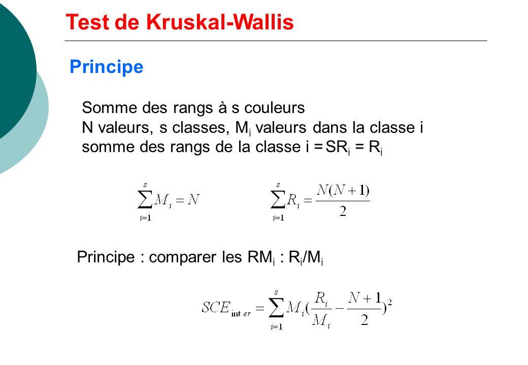 Somme des rangs à s couleurs N valeurs, s classes, M i valeurs dans la classe i somme des rangs de la classe i =SR i = R i Principe : comparer les RM i : R i /M i Test de Kruskal-Wallis Principe