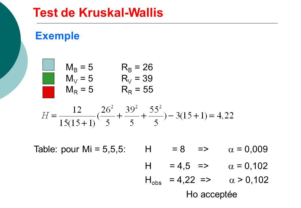 M B = 5R B = 26 M V = 5R V = 39 M R = 5R R = 55 Table: pour Mi = 5,5,5: H = 8 => = 0,009 H = 4,5 => = 0,102 H obs = 4,22 => > 0,102 Ho acceptée Test de Kruskal-Wallis Exemple