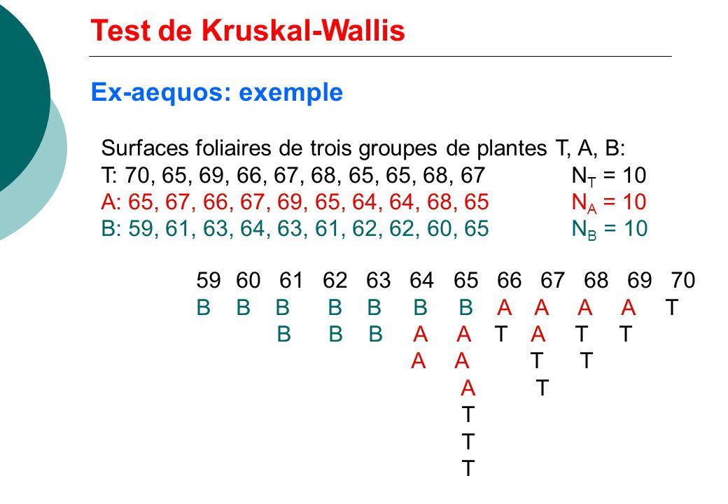 Surfaces foliaires de trois groupes de plantes T, A, B: T: 70, 65, 69, 66, 67, 68, 65, 65, 68, 67N T = 10 A: 65, 67, 66, 67, 69, 65, 64, 64, 68, 65N A = 10 B: 59, 61, 63, 64, 63, 61, 62, 62, 60, 65N B = 10 59 60 61 62 63 64 65 66 67 68 69 70 B B B B B B B A A A A T B B B A A T A T T A A T T A T T Test de Kruskal-Wallis Ex-aequos: exemple