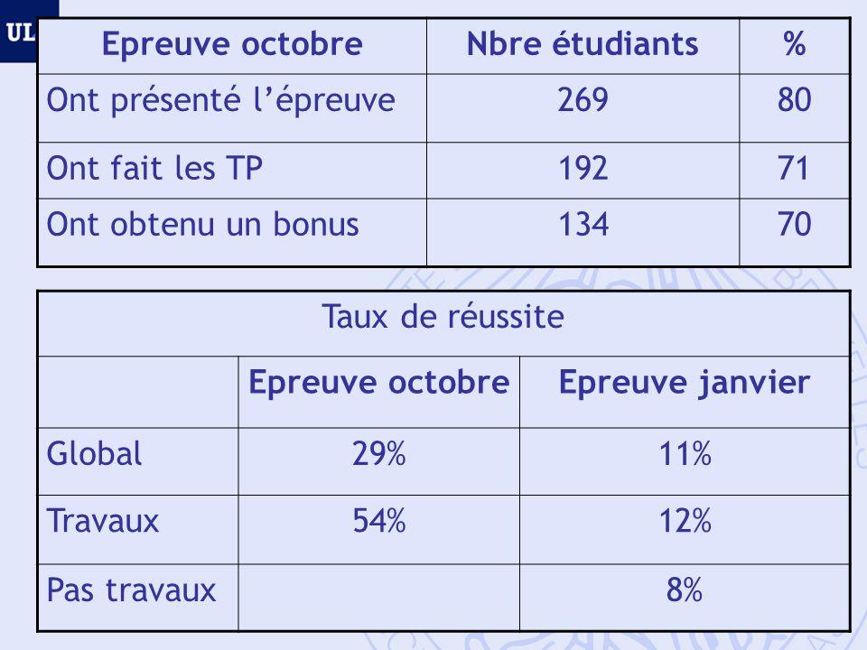 Taux de réussite Epreuve octobreEpreuve janvier Global29%11% Travaux54%12% Pas travaux8% Epreuve octobreNbre étudiants% Ont présenté lépreuve26980 Ont