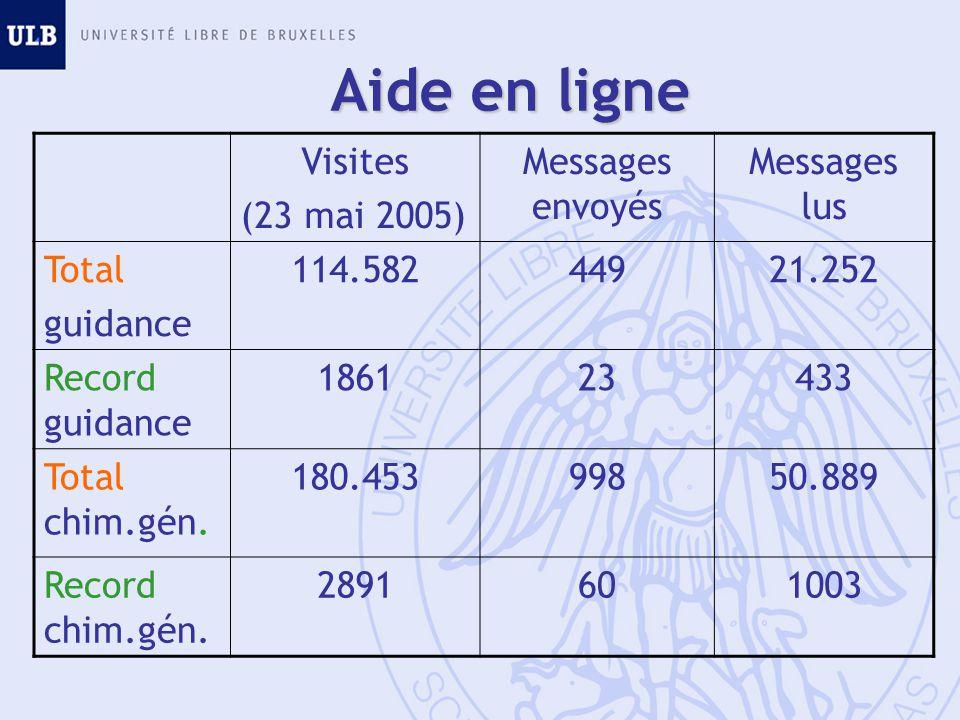 Visites (23 mai 2005) Messages envoyés Messages lus Total guidance 114.58244921.252 Record guidance 186123433 Total chim.gén. 180.45399850.889 Record