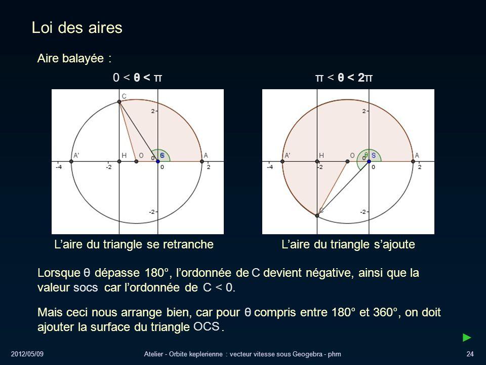 2012/05/09Atelier - Orbite keplerienne : vecteur vitesse sous Geogebra - phm24 Loi des aires 0 < θ < π π < θ < 2π Aire balayée : Laire du triangle se
