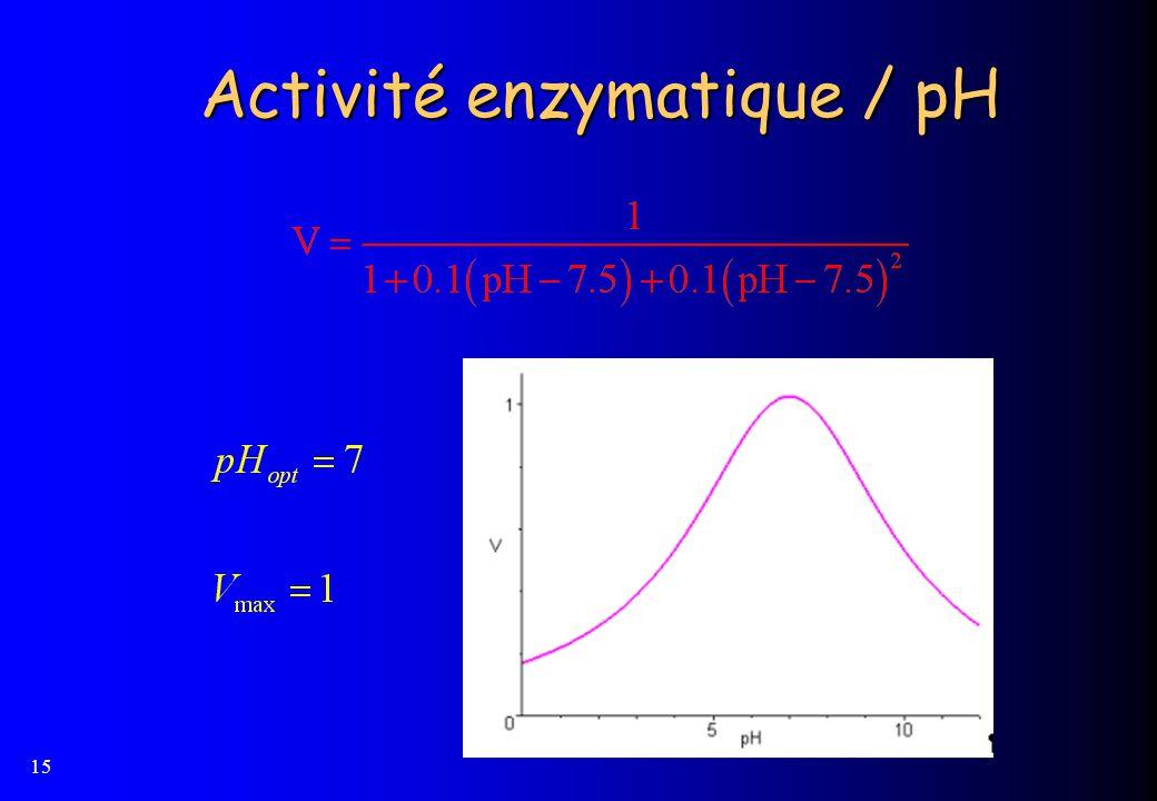 15 Activité enzymatique / pH