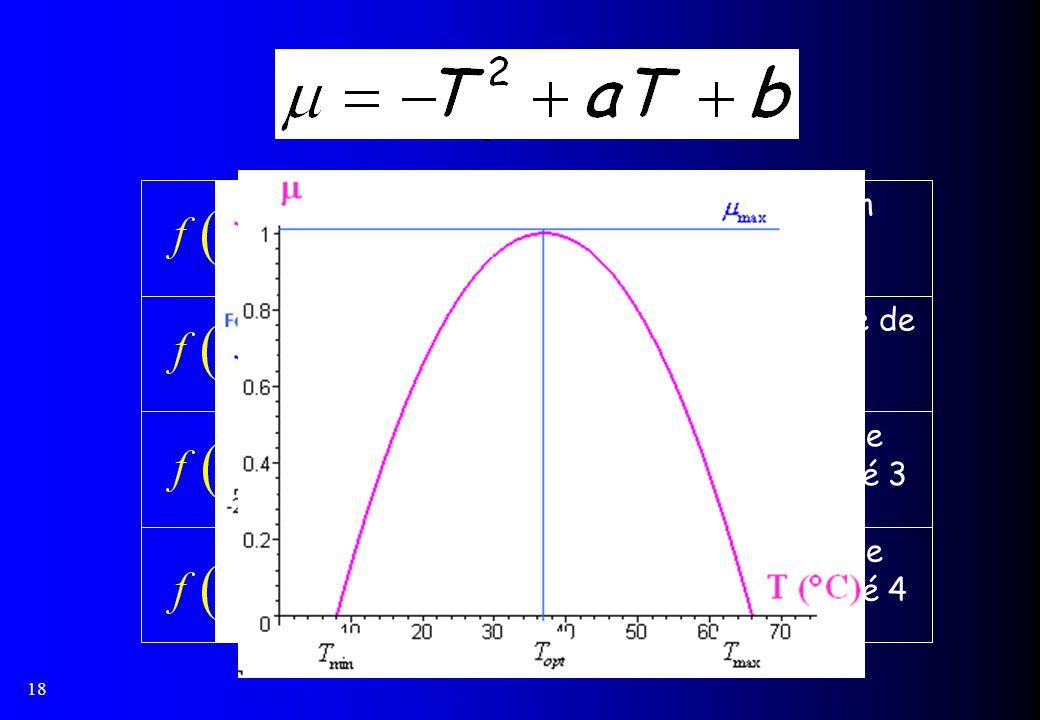 18 Polynômes Polynôme de degré 4 Polynôme de degré 3 Trinôme de degré 2 Fonction linéaire