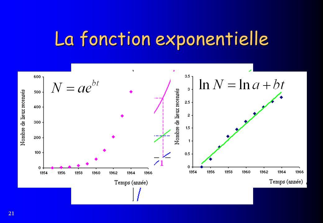 21 La fonction exponentielle