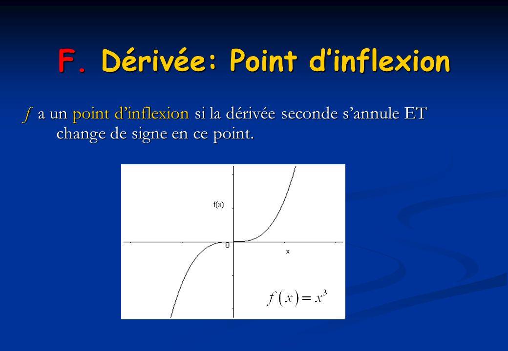 f a un point dinflexion si la dérivée seconde sannule ET change de signe en ce point. F. Dérivée: Point dinflexion
