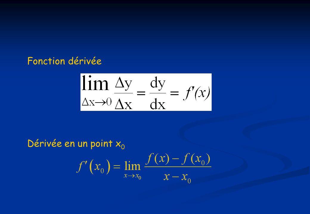 Fonction dérivée Dérivée en un point x 0