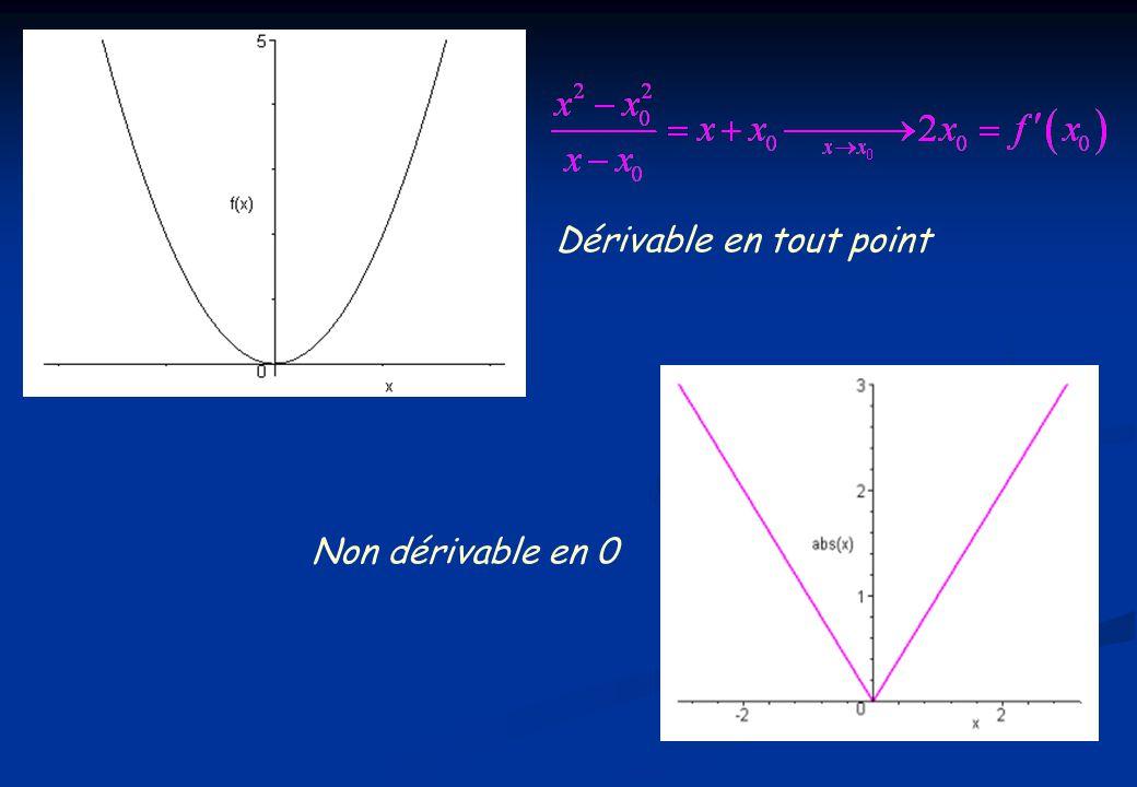 G.Le tableau de variation 1. Construire le tableau à partir du signe de la dérivée.