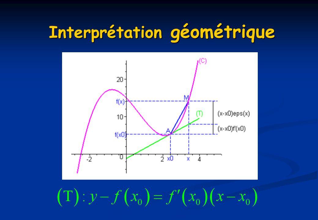 Interprétation géométrique