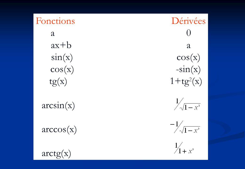 FonctionsDérivées a0 ax+ba sin(x)cos(x) cos(x)-sin(x) tg(x) 1+tg 2 (x) arcsin(x) arccos(x) arctg(x)