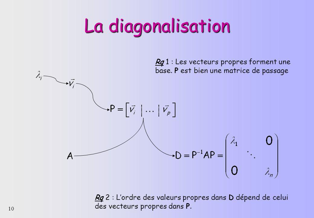 10 La diagonalisation Rq 1 : Les vecteurs propres forment une base.