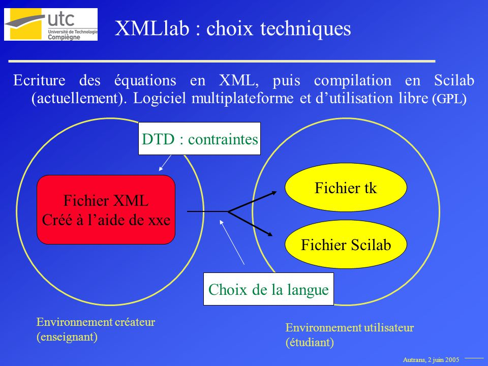 Autrans, 2 juin 2005 XMLlab : choix techniques Ecriture des équations en XML, puis compilation en Scilab (actuellement). Logiciel multiplateforme et d