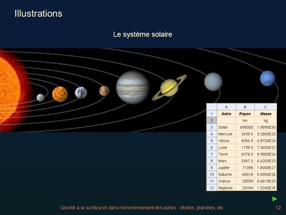 Gravité à la surface et dans l'environnement des astres : étoiles, planètes, etc12 Illustrations Le système solaire