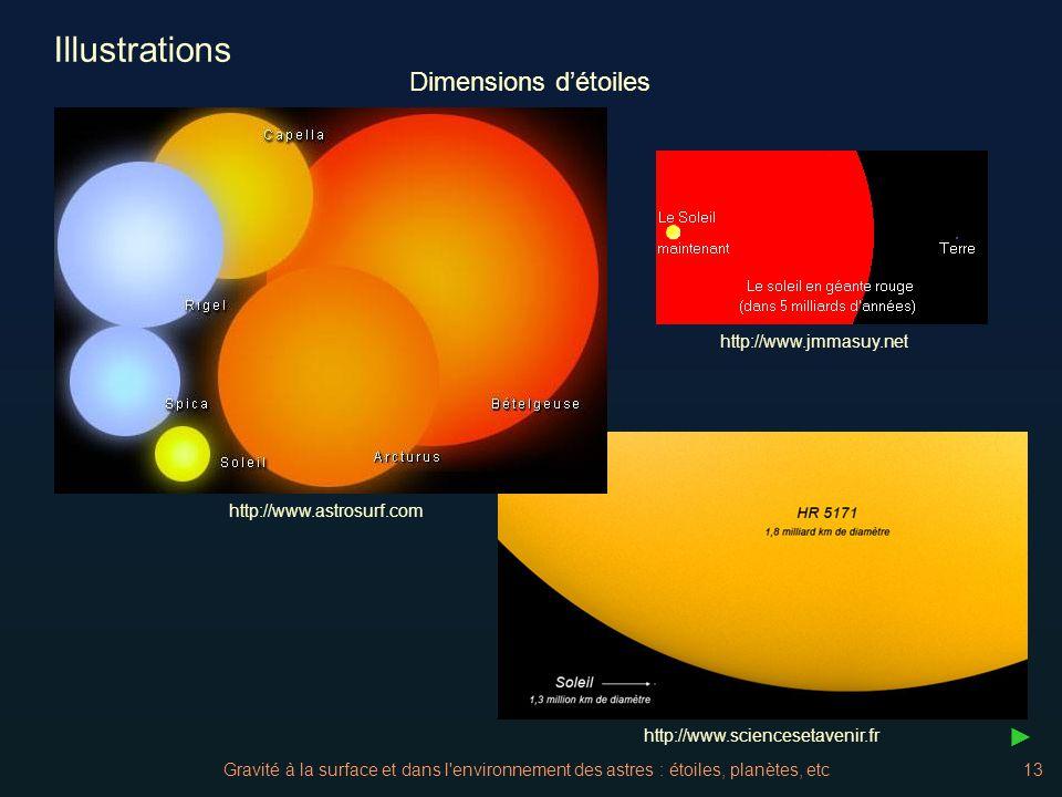 Gravité à la surface et dans l'environnement des astres : étoiles, planètes, etc13 Illustrations http://www.jmmasuy.net http://www.astrosurf.com http: