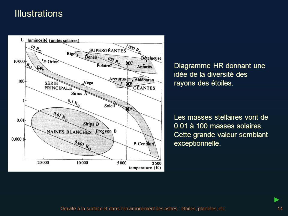 Gravité à la surface et dans l'environnement des astres : étoiles, planètes, etc14 Illustrations Diagramme HR donnant une idée de la diversité des ray