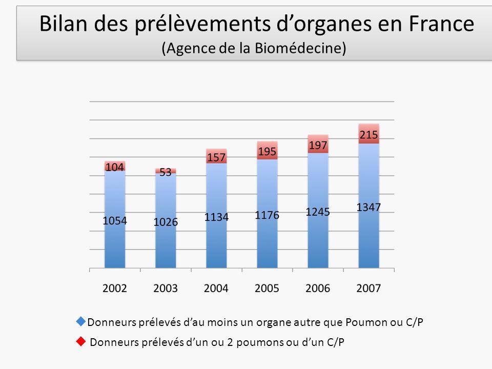 Bilan des prélèvements dorganes en France (Agence de la Biomédecine) Donneurs prélevés dau moins un organe autre que Poumon ou C/P Donneurs prélevés d