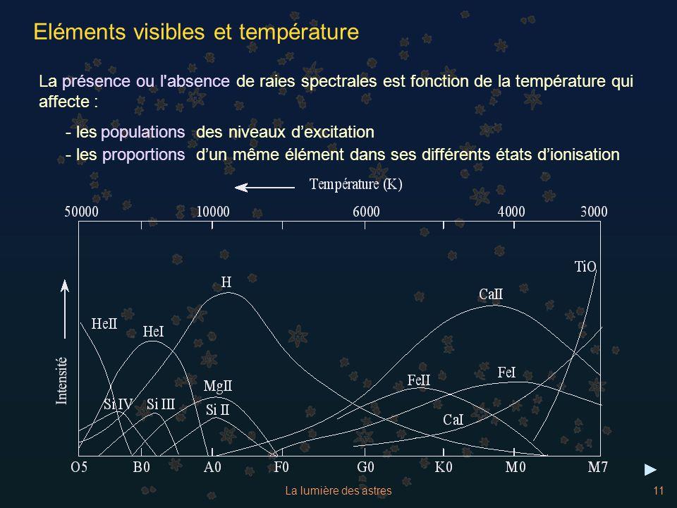 La lumière des astres11 Eléments visibles et température La de raies spectrales est fonction de la température qui affecte : - les des niveaux dexcita