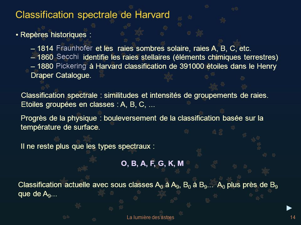 La lumière des astres14 Classification spectrale de Harvard Repères historiques : – 1814 et les raies sombres solaire, raies A, B, C, etc. – 1860 iden