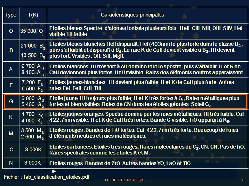La lumière des astres15 TypeT(K)Caractéristiques principales O35 000 O 5 Etoiles bleues Spectre d'atomes ionisés plusieurs fois : HeII, CIII, NIII, OI