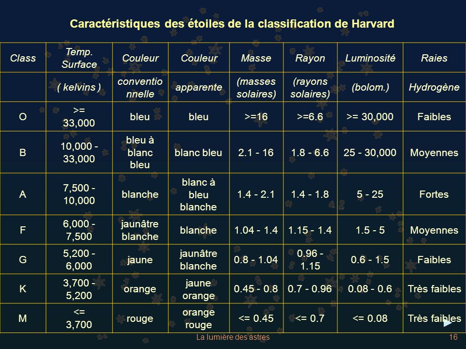 La lumière des astres16 Caractéristiques des étoiles de la classification de Harvard Class Temp. Surface Couleur MasseRayonLuminositéRaies ( kelvins )
