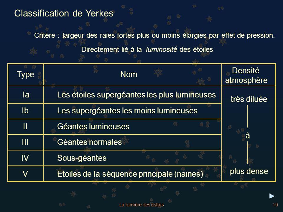 La lumière des astres19 Directement lié à la luminosité des étoiles Classification de Yerkes Critère : largeur des raies fortes plus ou moins élargies