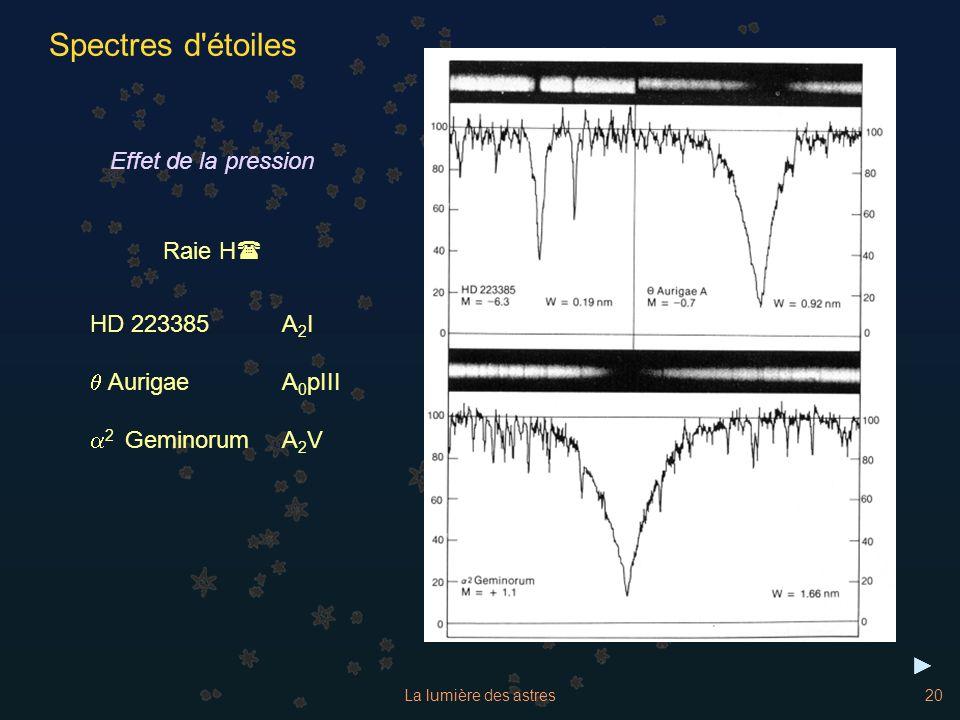 La lumière des astres20 Effet de la pression HD 223385A 2 I AurigaeA 0 pIII 2 GeminorumA 2 V Raie H( Spectres d'étoiles