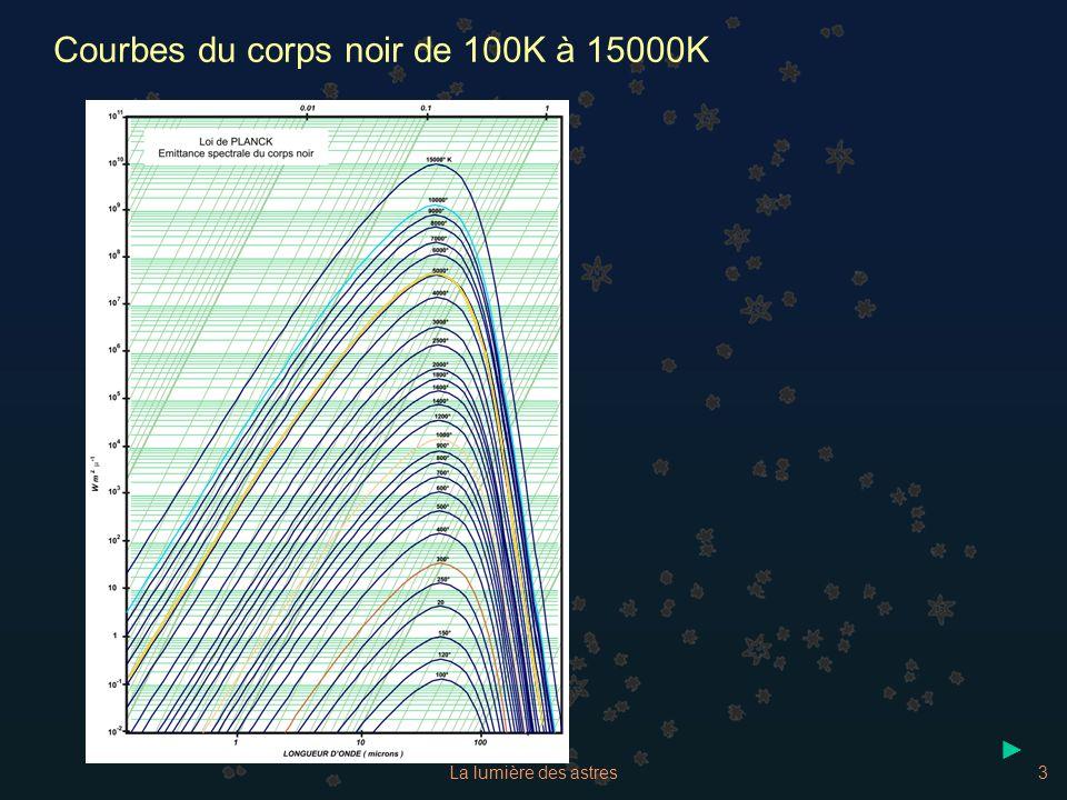 3 Courbes du corps noir de 100K à 15000K