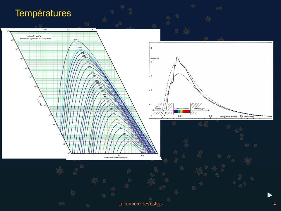 La lumière des astres15 TypeT(K)Caractéristiques principales O35 000 O 5 Etoiles bleues Spectre d atomes ionisés plusieurs fois : HeII, CIII, NIII, OIII, SiIV, HeI visible, HI faible B 21 000 B 0 13 500 B 5 Etoiles bleues-blanches HeII disparaît, HeI (403nm) la plus forte dans la classe B 2., puis s affaiblit et disparaît à B 9.