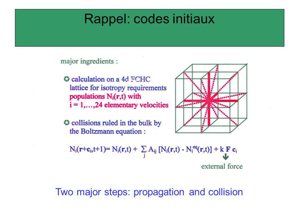 Résultats dapplication de la méthode de Boltzmann sur réseau perméabilité de réseau cubique de sphères réseau cubique simple de sphères perméabilité indépendante de la viscosité du liquide
