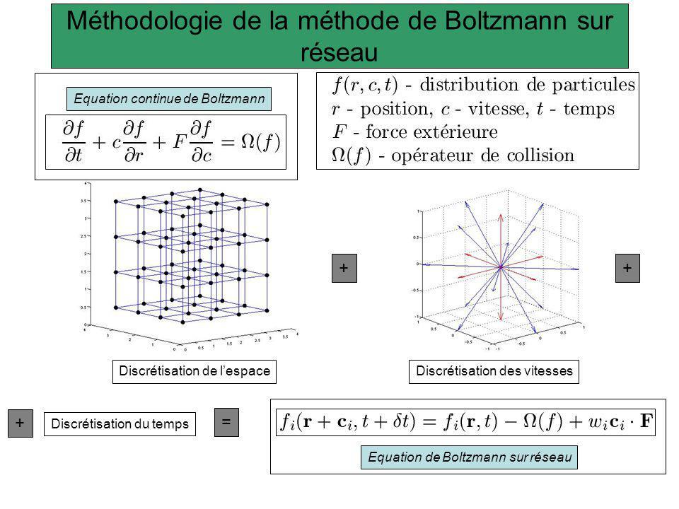 Description de la méthode de Boltzmann sur réseau à une phase Equation de Boltzmann sur réseau Equation de Navier-Stokes incompressible décomposition de Chapman-Enskog fonction déquilibre Loi de conservation locale A - matrice de collision M matrice de transformation reliant les f i à leurs moments S – matrice de collision diagonalisée