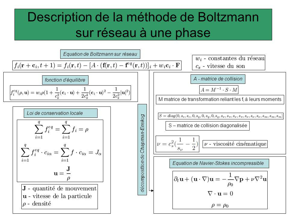 Conditions aux limites: adhérence aux parois Rebond Condition classique: Mais la vitesse nest pas nulle au milieu des deux points: Ginzbourg et Adler (1994) Multiréflection Doù de nouvelles conditions: