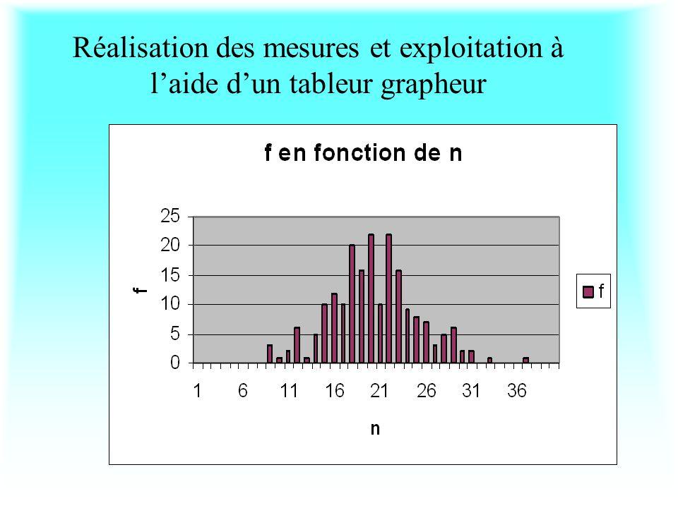 Questions possibles –Peut-on prévoir exactement le résultat dun comptage radioactif .