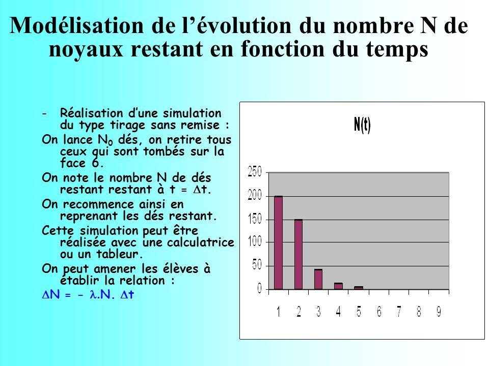 2.a Courbe de décroissance radioactive Issu de la désintégration du radium 226 présent dans la croûte terrestre, le radon (gaz) 222 a une demi-vie 222 t 1/2 = 3,8 j (émetteur ).