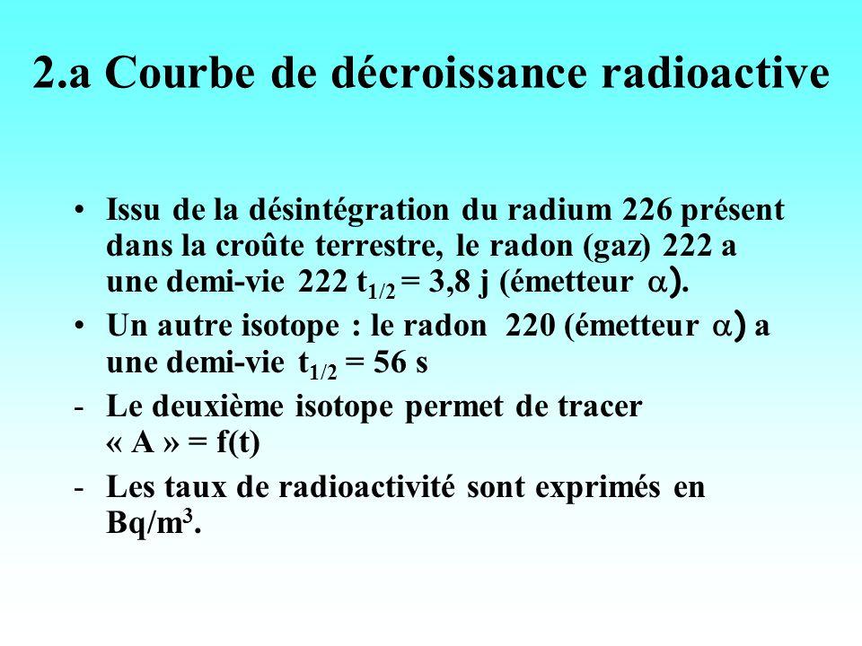 Un distributeur proposera : -un kit de prélèvement du radon 222 dans la terre, -Une fiole de radon 220, -un dispositif de comptage pour la radioactivité, -un logiciel dexploitation.