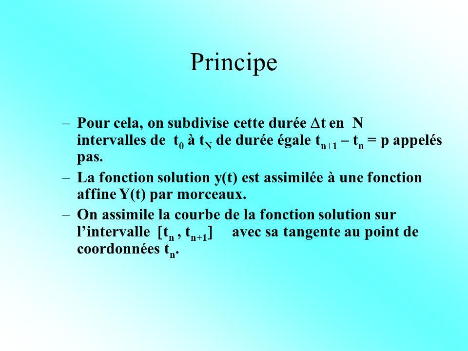 Principe –Y(t n+1 ) = Y(t n ) + p y(t n ) avec y(t n ) = f(t, y) N (tn+1) = N (tn) +(dN/dt) tn.p –donc Y(t n+1 ) = Y(t n ) + p f(t, y(t n )) N (tn+1) = N (tn) - tn.p –Partant de y 0 = y(t 0 ) (condition initiale) et ayant défini p on peut alors calculer y(t n ) par itération.