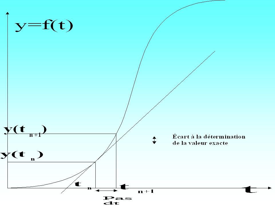 Graphique et influence du pas t nt n t n+1