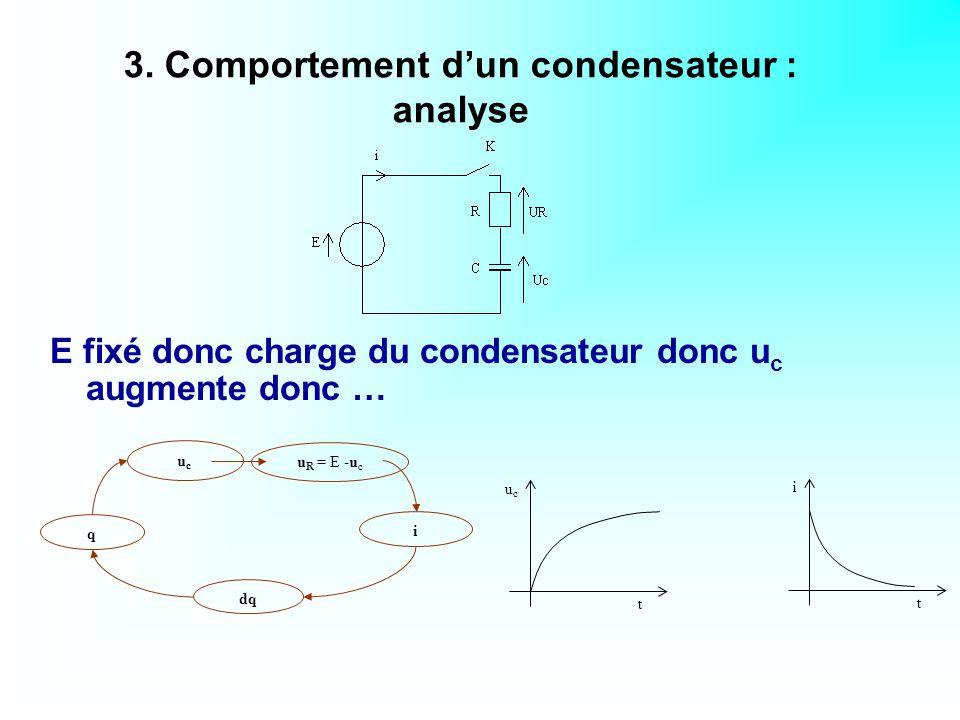 L intérêt ici est de pouvoir ensuite en faire une étude par application d une boucle de calcul : Animation circuit RC Établissement du courant dans une bobine inductive 4.