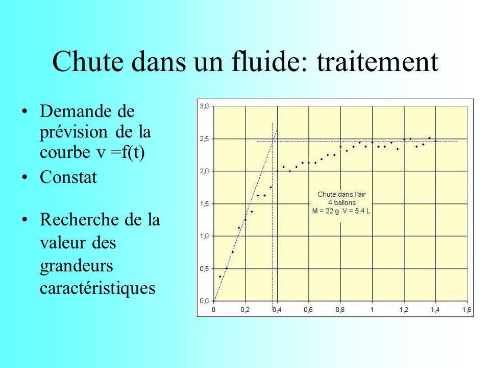 Ballons + lest Terre Air Frottements fr Poussée dArchimède (T) (B) (A) Principe de la modélisation des frottements Diagramme objet-interactions Deuxième loi de Newton