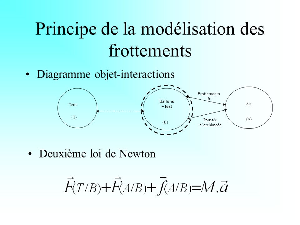 Hypothèses sur la modélisation des frottements Première hypothèse : f = k.v Deuxième hypothèse : f = k.v²