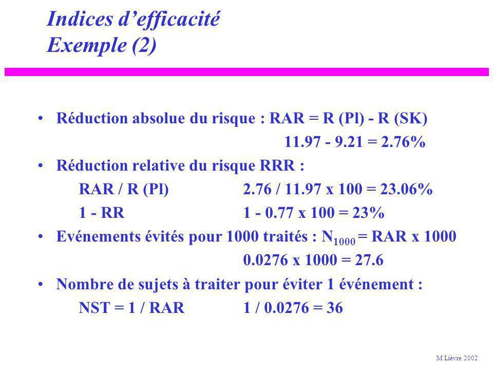 Indices defficacité Exemple (1) Etude ISIS 2, résultats à 5 semaines Risque d événement R (SK) : 791 / (791 + 7801) x 100 = 9.21% R (Pl) :1029 / (1029 + 7566) x 100 = 11.97% Risque relatif : RR = Ra (SK) / Ra (Pl)9.21 / 11.97 = 0.77 Odds ratio OR (791 x 7566) / (1029 x 7801) = 0.75 M Lièvre 2002