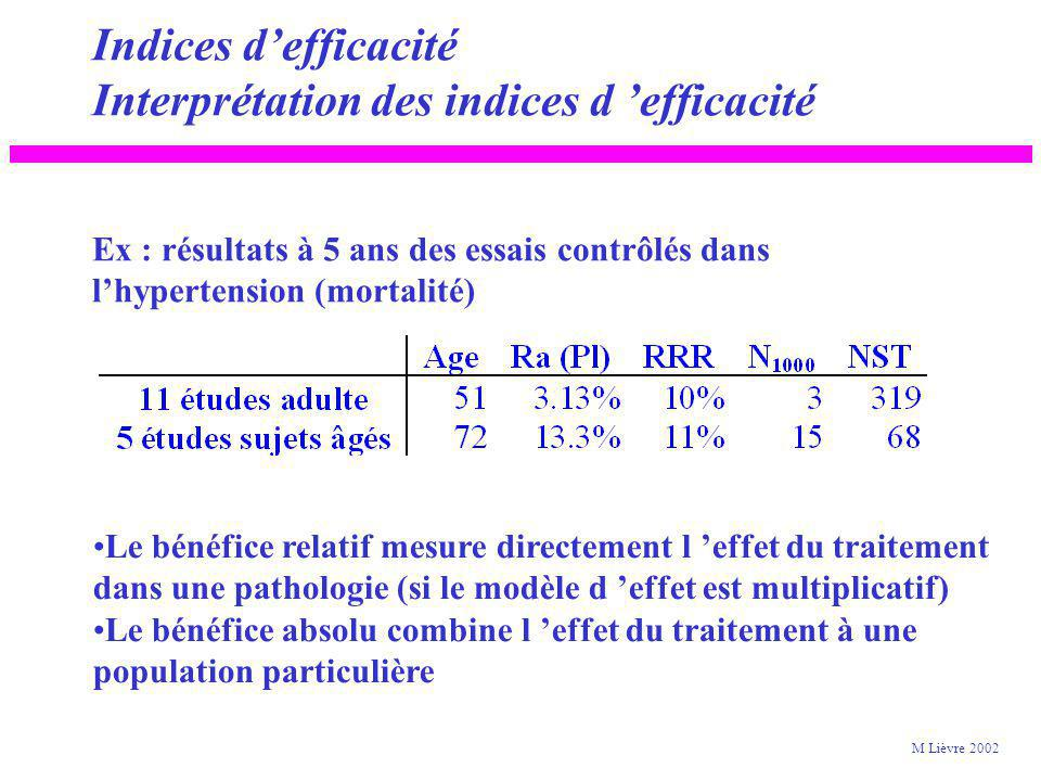 Indices defficacité Exemple (2) Réduction absolue du risque : RAR = R (Pl) - R (SK) 11.97 - 9.21 = 2.76% Réduction relative du risque RRR : RAR / R (P