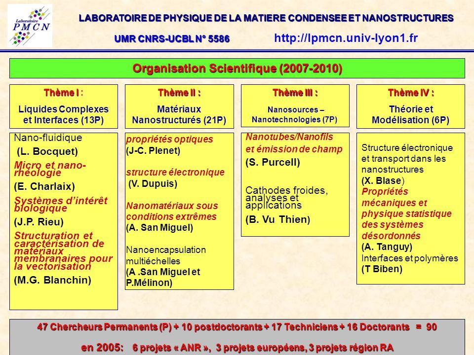 LABORATOIRE DE PHYSIQUE DE LA MATIERE CONDENSEE ET NANOSTRUCTURES UMR CNRS-UCBL N° 5586 UMR CNRS-UCBL N° 5586 http://lpmcn.univ-lyon1.fr Organisation Scientifique (2007-2010) Thème I Thème I : Liquides Complexes et Interfaces (13P) Thème II : Matériaux Nanostructurés (21P) Thème III : Nanosources – Nanotechnologies (7P) Thème IV : Théorie et Modélisation (6P) Nano-fluidique (L.