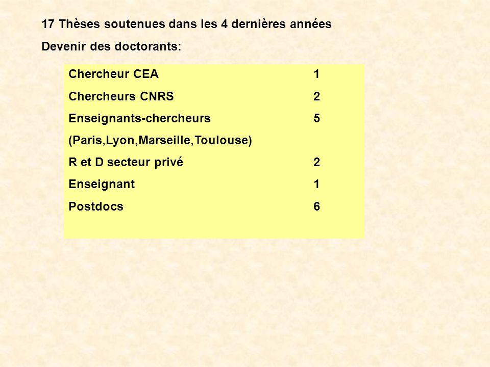 17 Thèses soutenues dans les 4 dernières années Devenir des doctorants: Chercheur CEA1 Chercheurs CNRS2 Enseignants-chercheurs5 (Paris,Lyon,Marseille,Toulouse) R et D secteur privé2 Enseignant1 Postdocs6