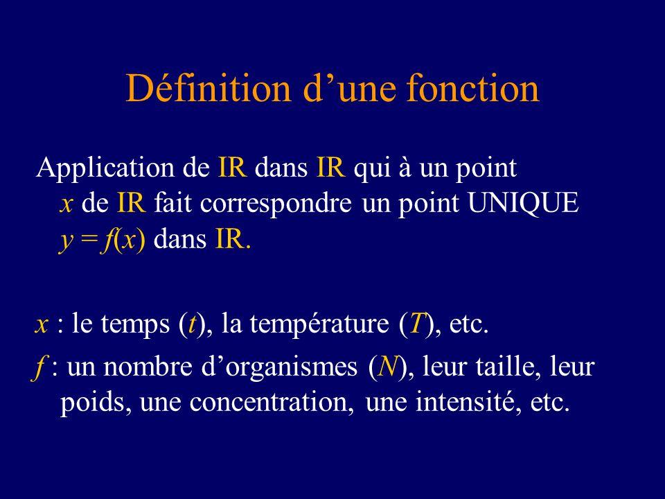 Définition dune fonction Application de IR dans IR qui à un point x de IR fait correspondre un point UNIQUE y = f(x) dans IR. x : le temps (t), la tem