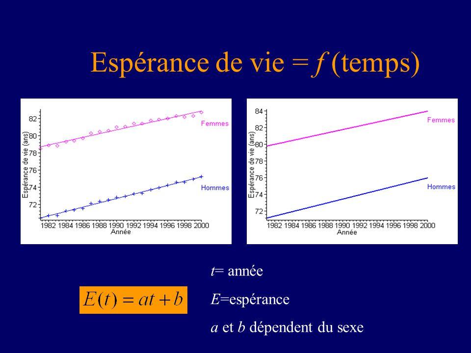 Espérance de vie = f (temps) t= année E=espérance a et b dépendent du sexe